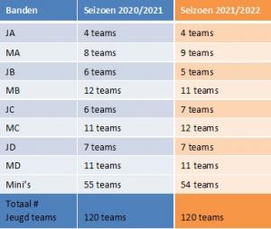 Aantal teams HCKZ